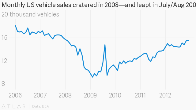 Why did Cash for Clunkers fail? A new paper explains how Obama's