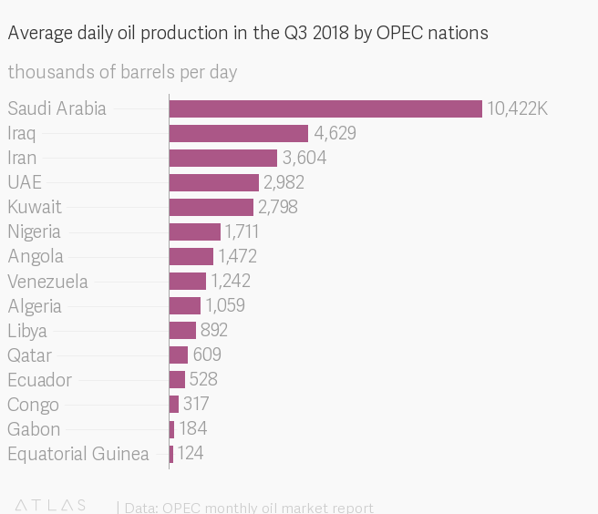 OPEC is losing Qatar, one of its oldest members — Quartz