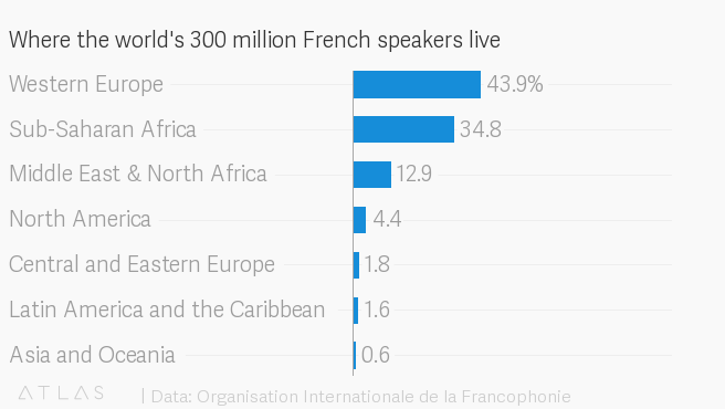 French is world's fifth spoken language thanks to Africans — Quartz Africa