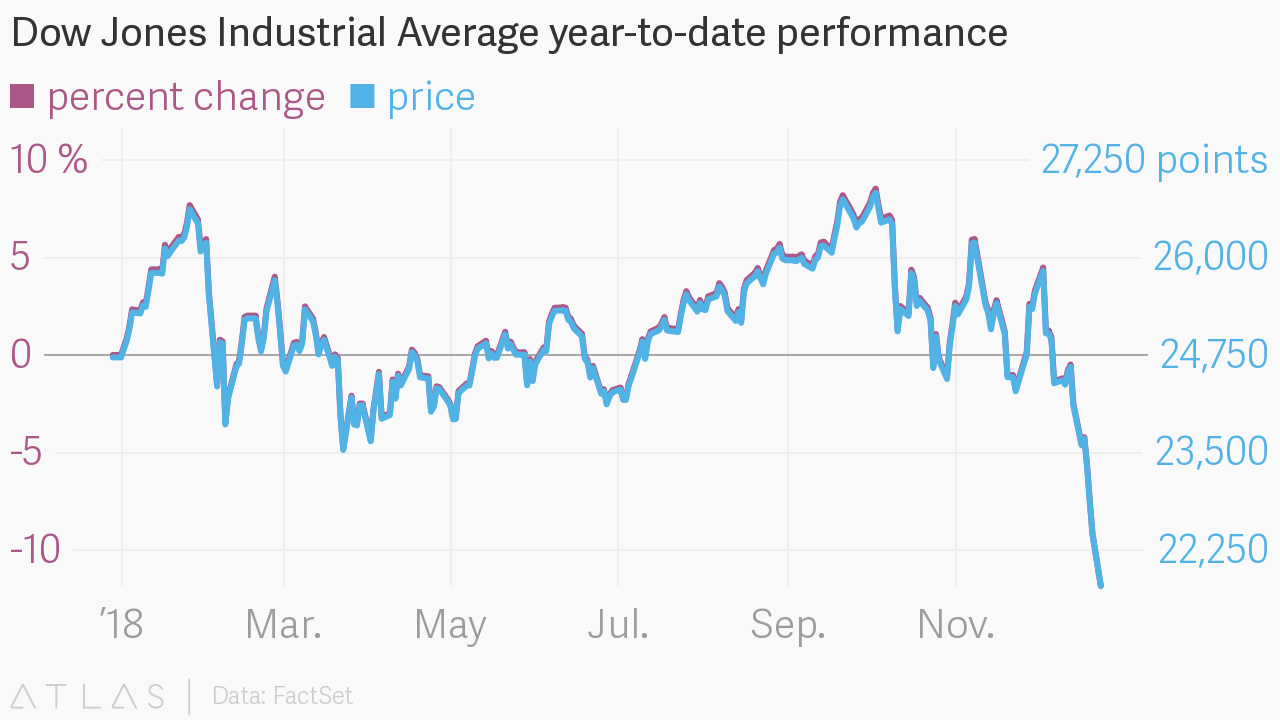 Dow year to date in Melbourne