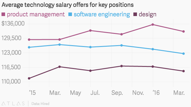The highest paid workers in Silicon Valley are not software