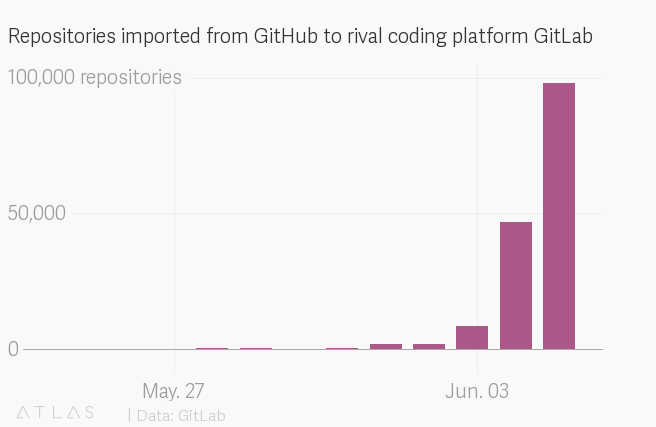 As Microsoft buys GitHub, developers are moving their code elsewhere