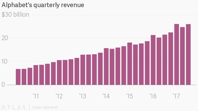 Alphabet Q2 2017 earnings (GOOG), in charts — Quartz