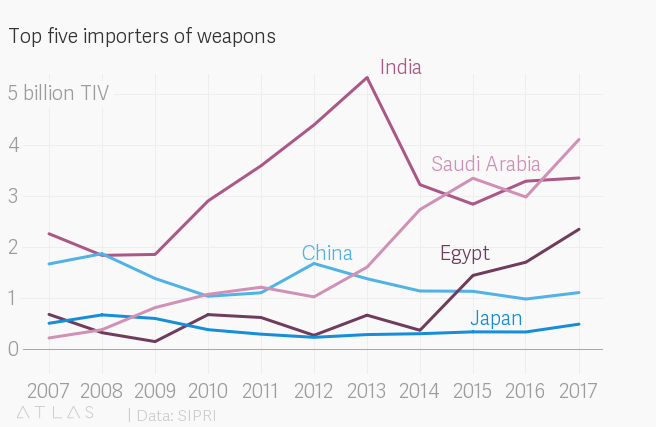 Saudi Arabia is the world's largest importer weapons and arms — Quartz