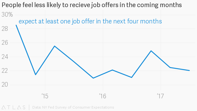 US Job Growth Falls Well Short Of Estimates In August