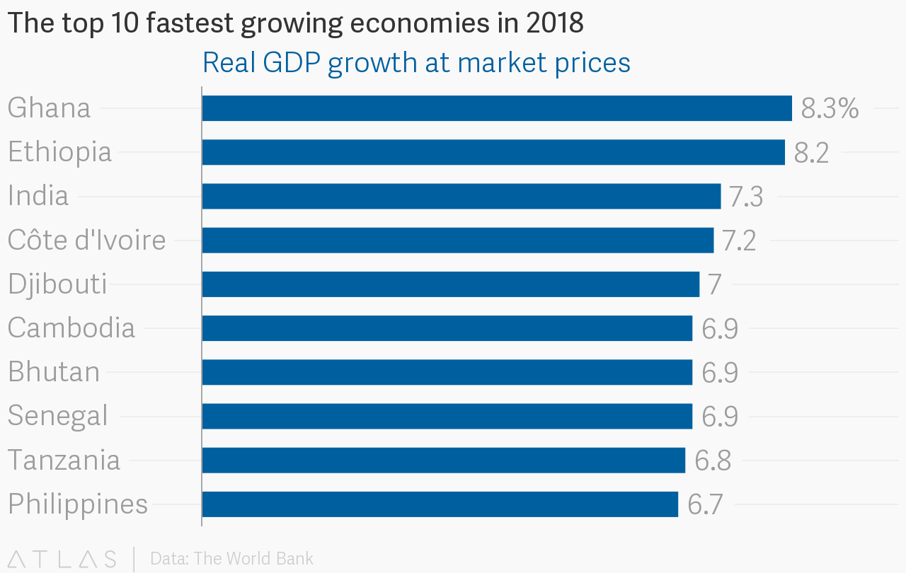 The top 10 fastest growing economies in 2018 embed chart nvjuhfo Images