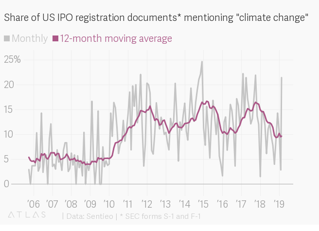 Around 10% of companies preparing for IPO say climate change