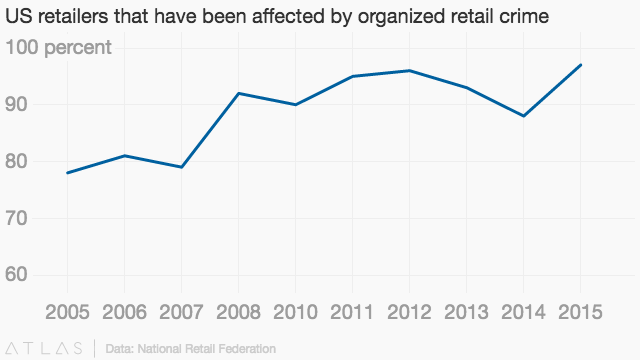 Sophisticated shoplifting gangs are costing US retailers $30 billion