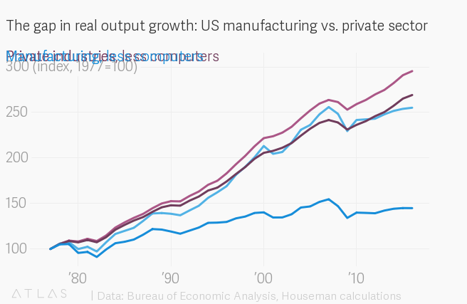 The epic mistake about manufacturing that's cost Americans