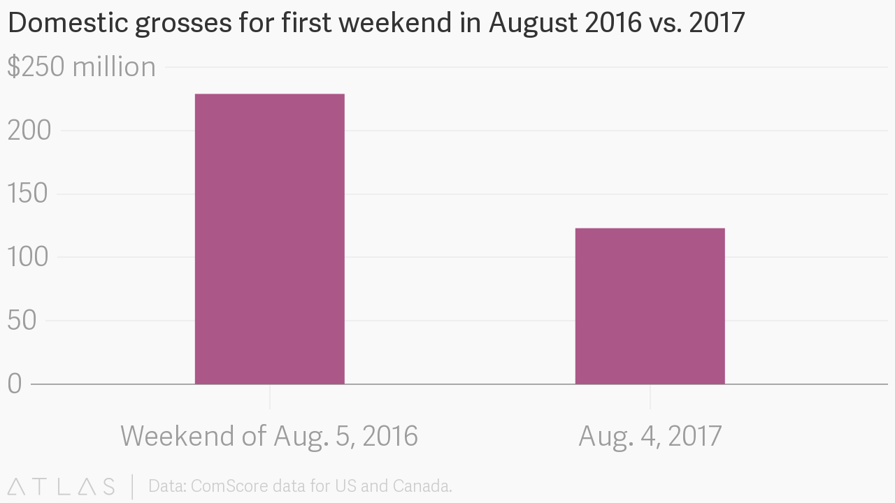 Domestic grosses for first weekend in August 2016 vs  2017