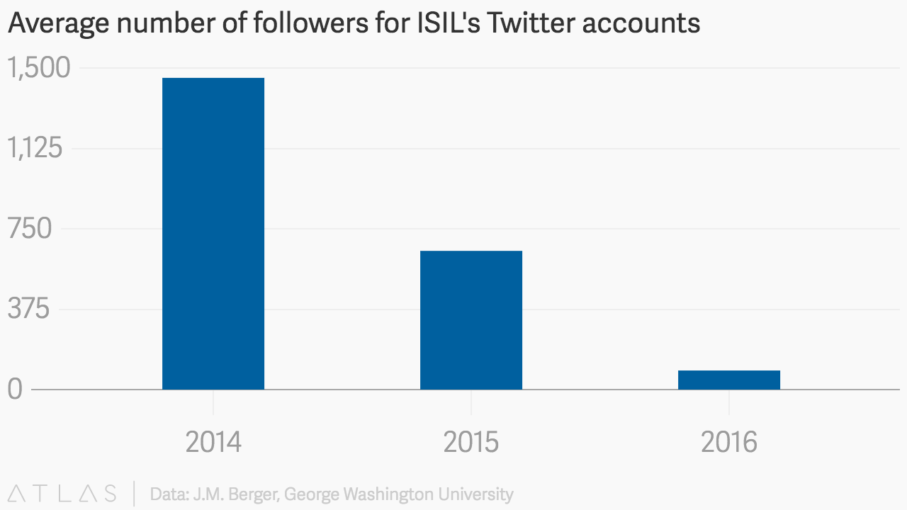 average number of followers for isil 39 s twitter accounts. Black Bedroom Furniture Sets. Home Design Ideas