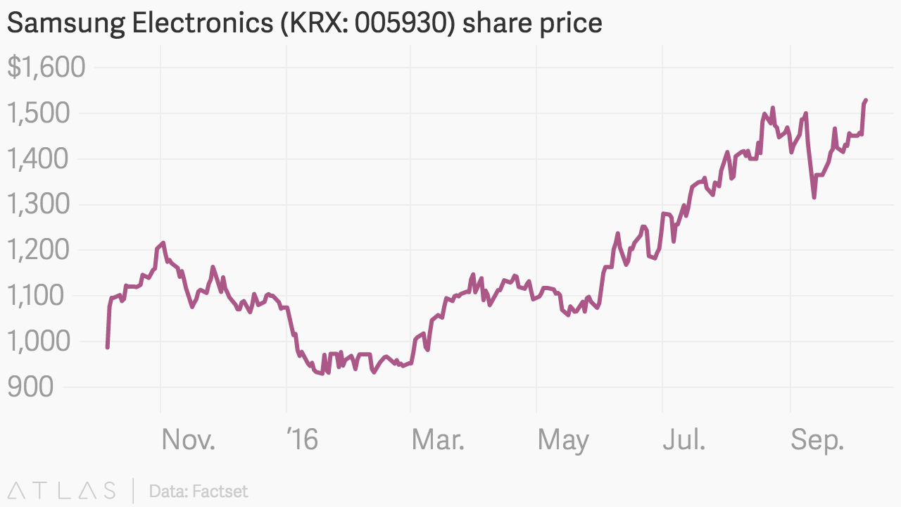 Samsung electronics krx 005930 share price