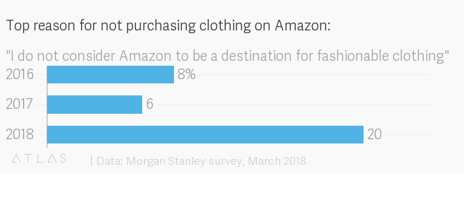 People buy clothes on Amazon because they're basic, not