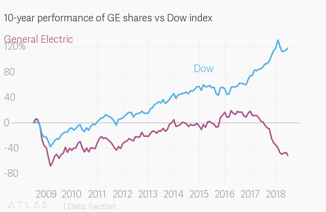 Why GE was dropped from the Dow — Quartz