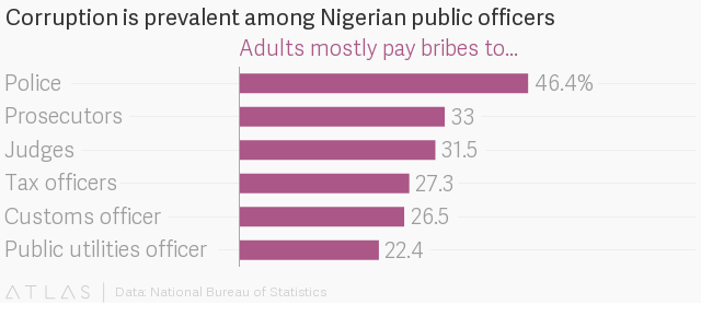 Nigeria's corrupt police prompt a startup for on-call