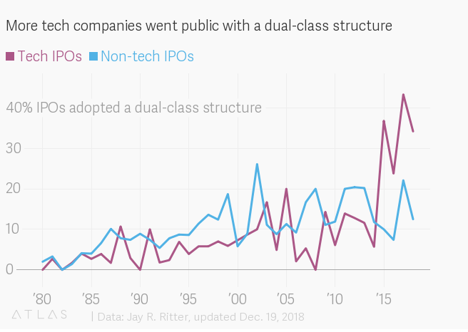 More tech companies went public with a dual-class structure