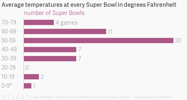 Preliminary rating puts Super Bowl just behind last year's