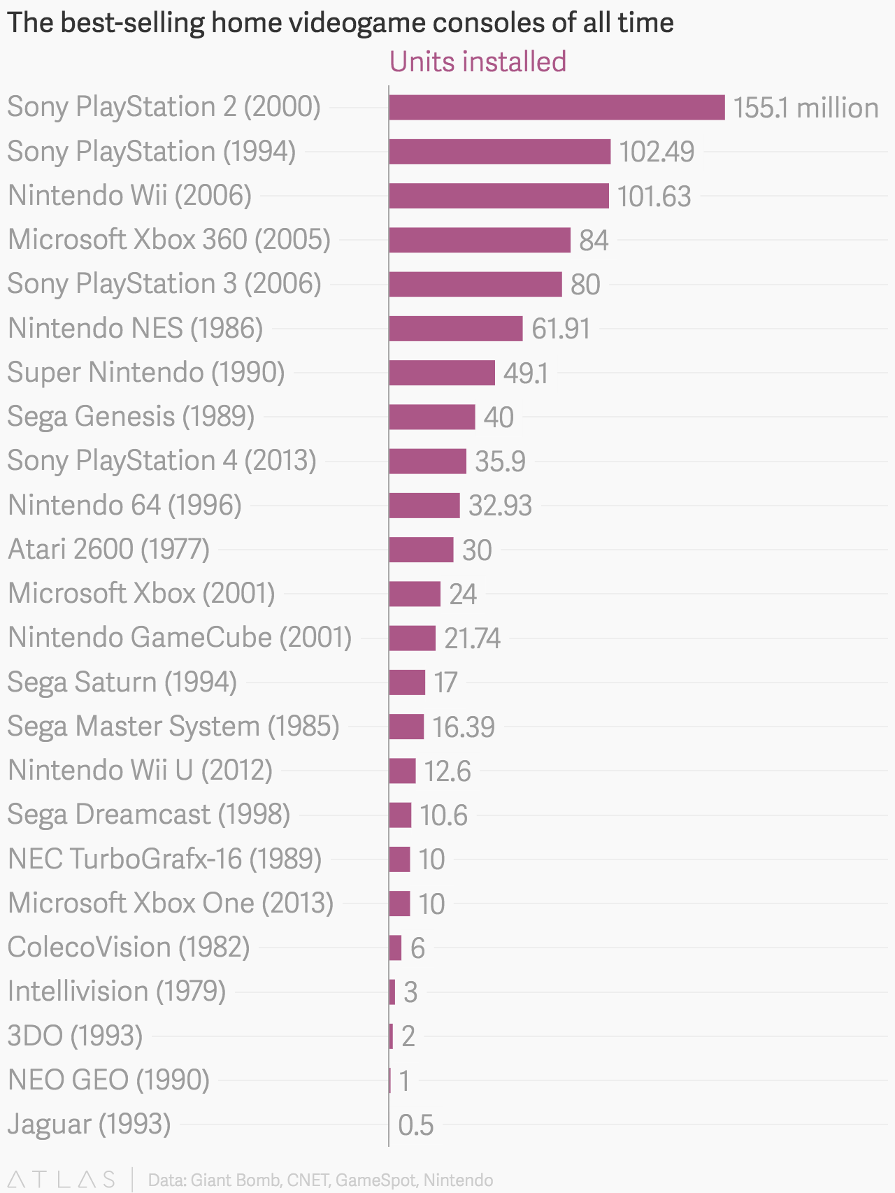 Video game charts all time call of duty sales all time unit sales 16 statista video game ayucar - Best selling video game consoles ...