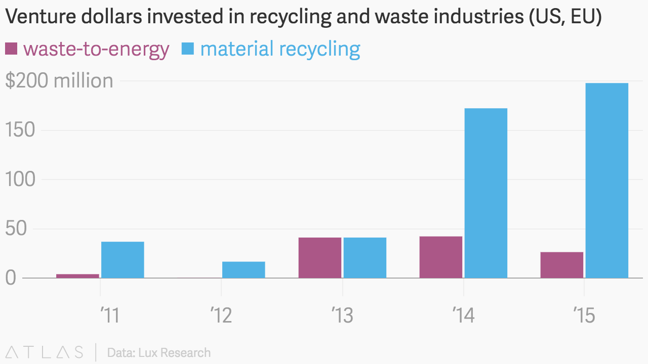 Venture dollars invested in recycling and waste industries