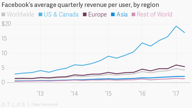 Facebook's revenue growth falters even as WhatsApp and Instagram surge