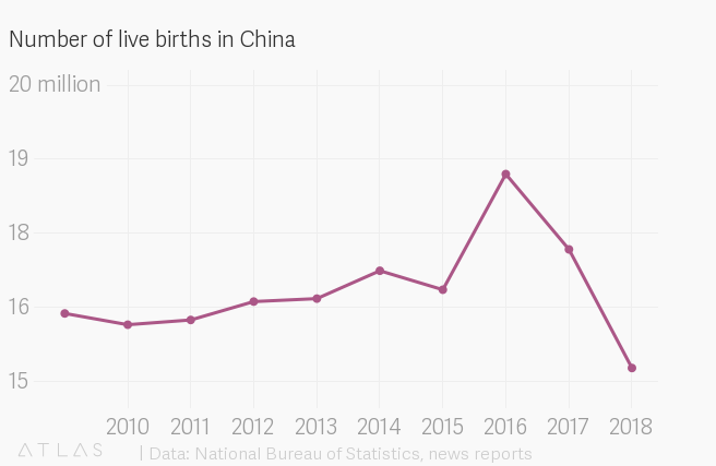 China in 2018 saw its fewest births in more than half a century — Quartz