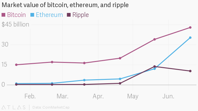 Market Value Of Bitcoin Ethereum And Ripple