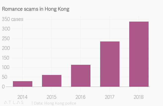 Romance scams dupe lonely Hong Kong women of millions of