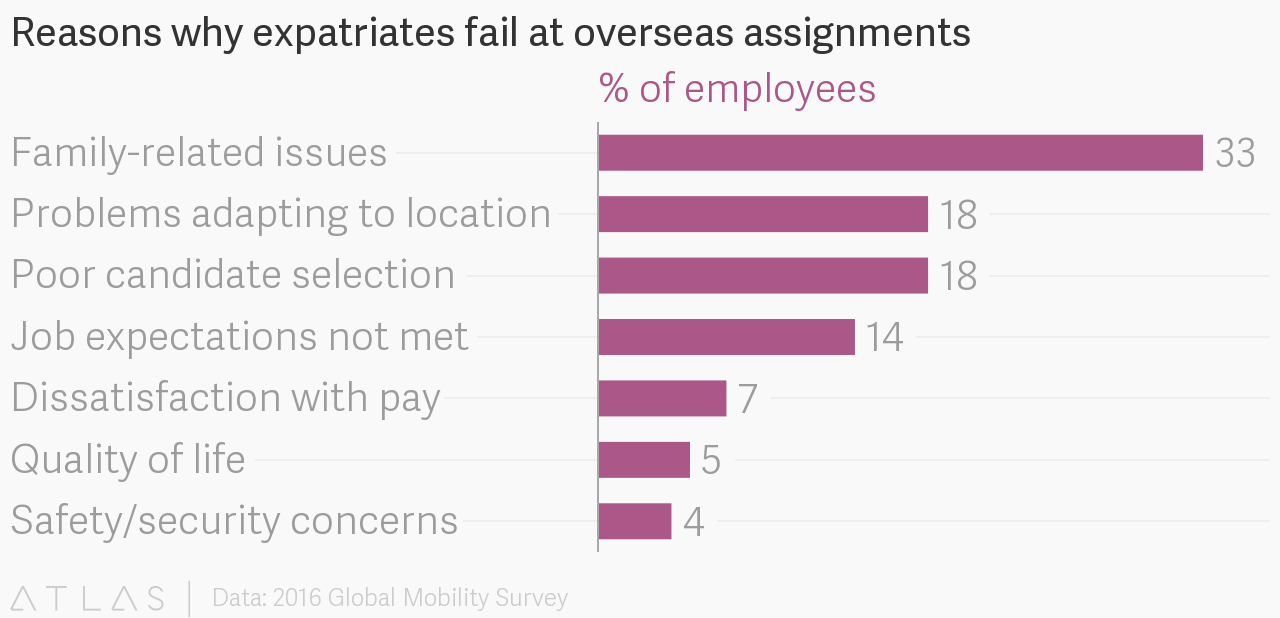expatriate failure Expatriate failure is usually defined as a posting that either ends prematurely or is considered ineffective by senior management most research into the matter has come to the conclusion that failure rates are high and can vary between 20% and 50% depending on the country.