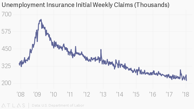 US weekly jobless claims total 221000, vs 232000 expected