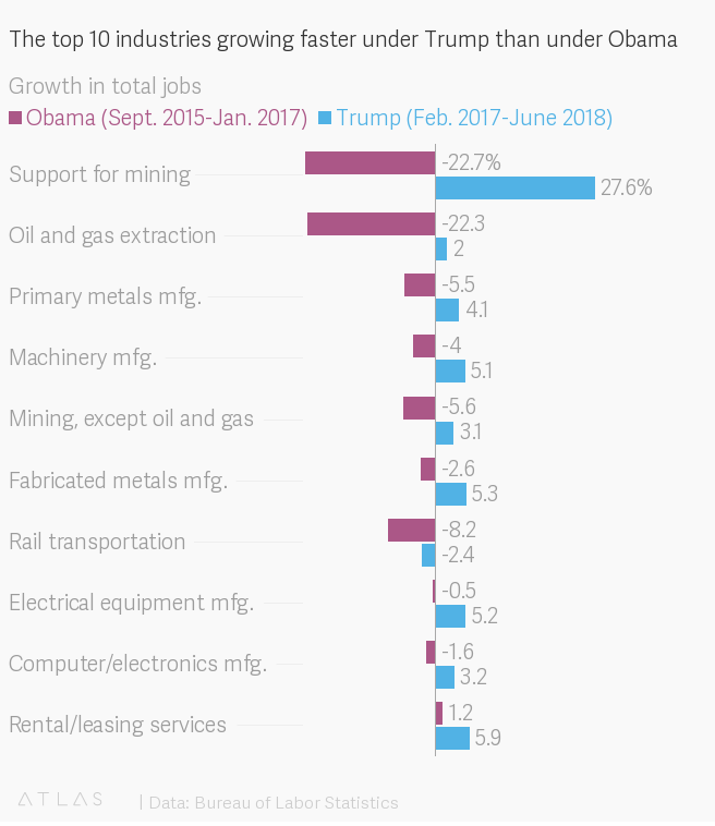 The Top 10 Industries Growing Faster Under Trump Than Under Obama