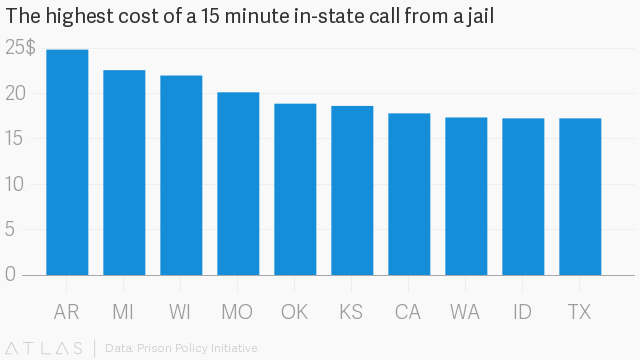 It costs a fortune to call someone from a US jail — Quartz