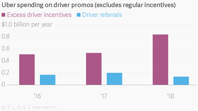 How Uber got to its $90 billion IPO and changed