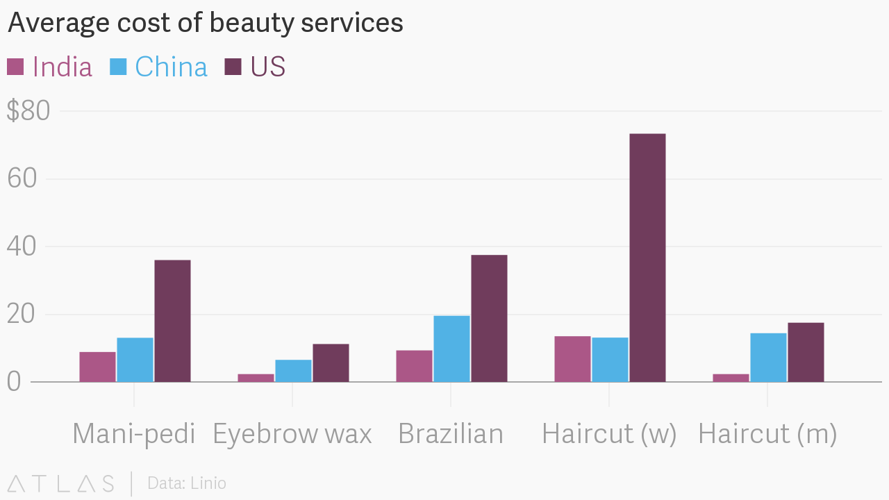 Average Cost Of Beauty Services