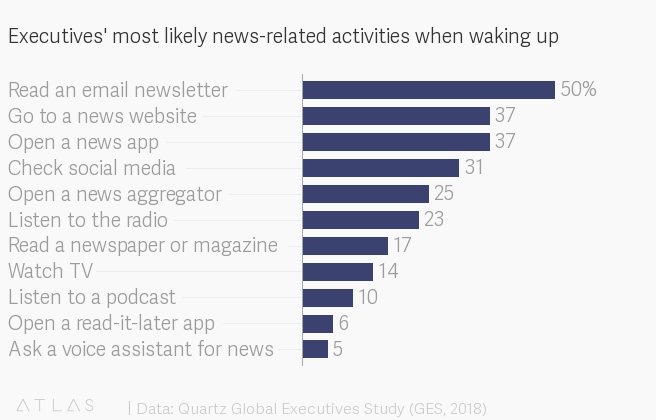 Executives' most likely news-related activities when waking up