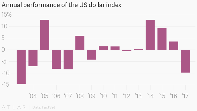 The US dollar is set for it's first decline in five years