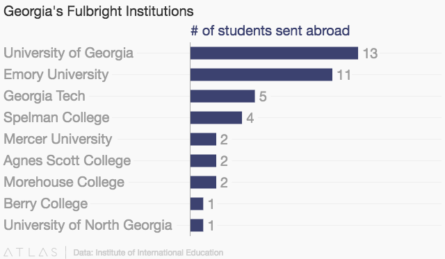 article fulbright producing institutions featured chronicle higher education