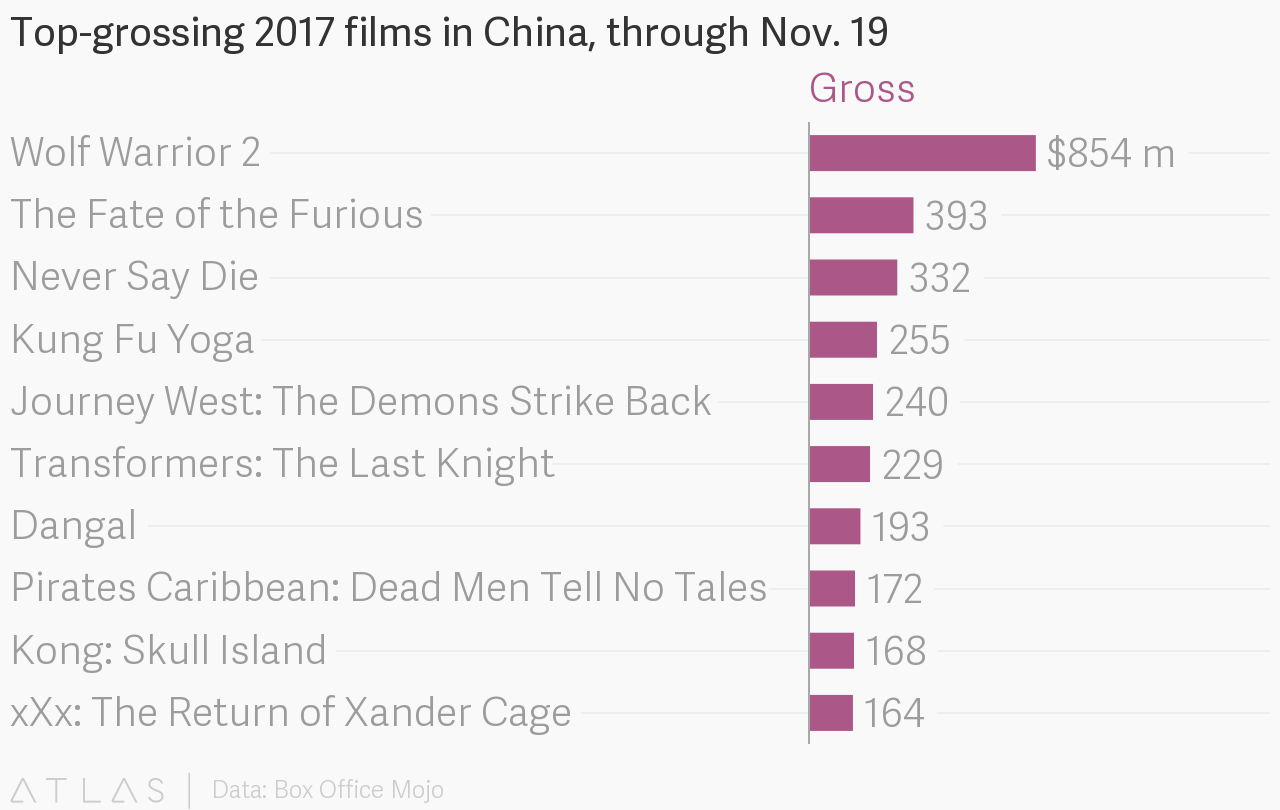 Top Grossing 2017 Films In China Through Nov 19