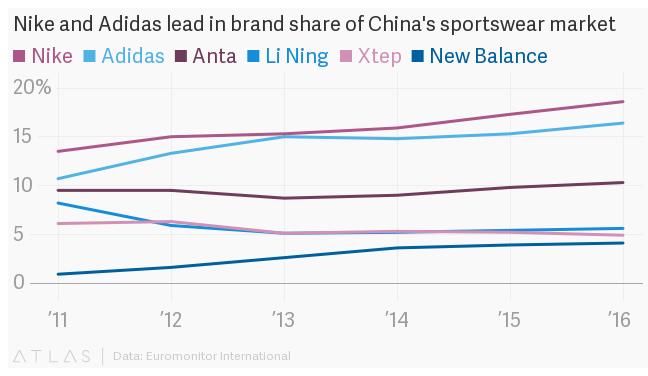 Nike, Adidas, and other sportswear brands are looking to China to