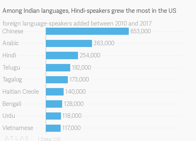 Telugu is US's fastest growing foreign language — Quartz India
