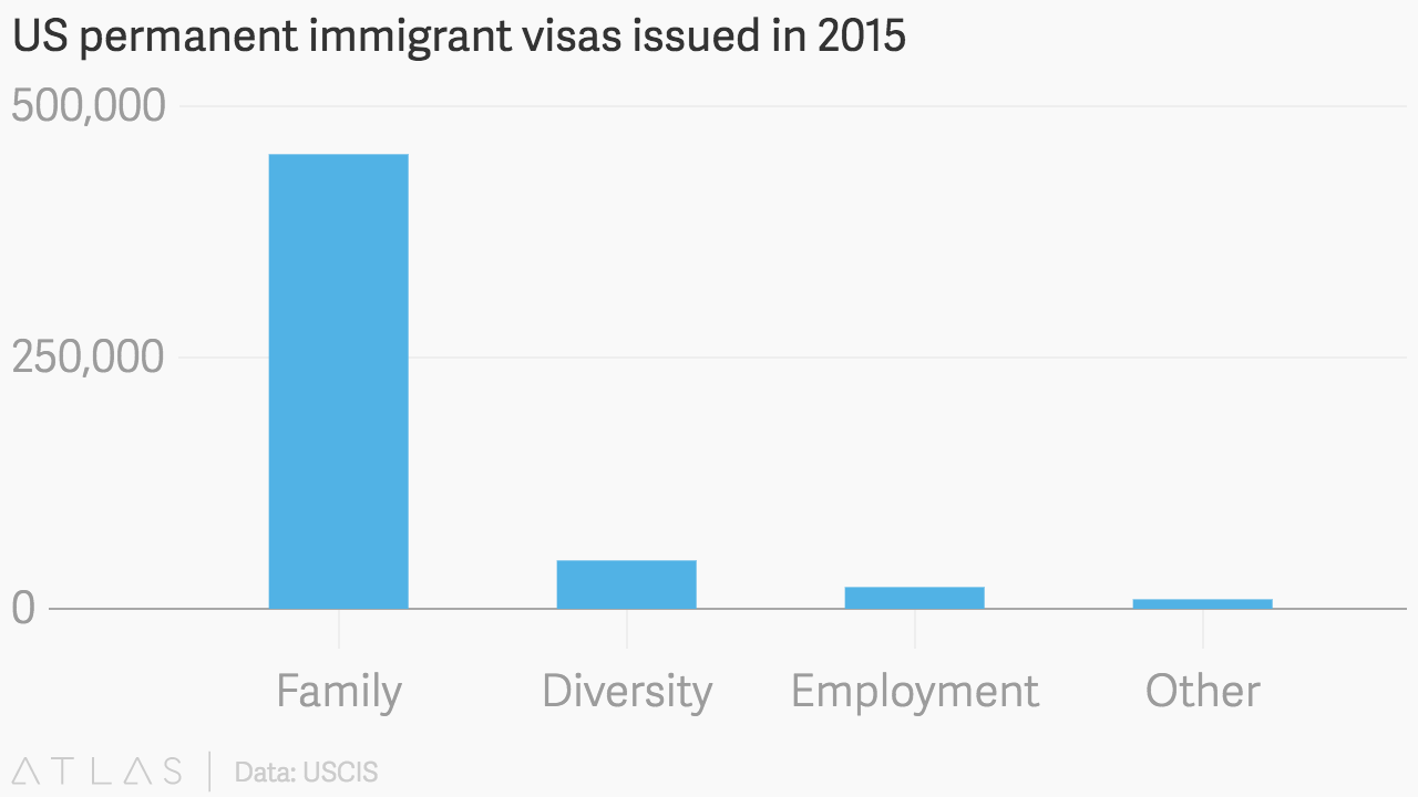 US permanent immigrant visas issued in 2015