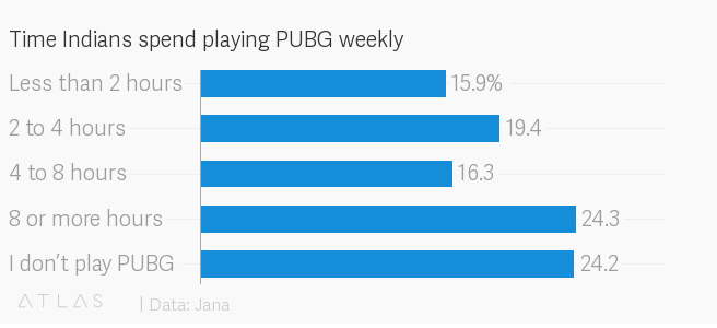 Tencent's PUBG is driving Indian gamers crazy — Quartz India