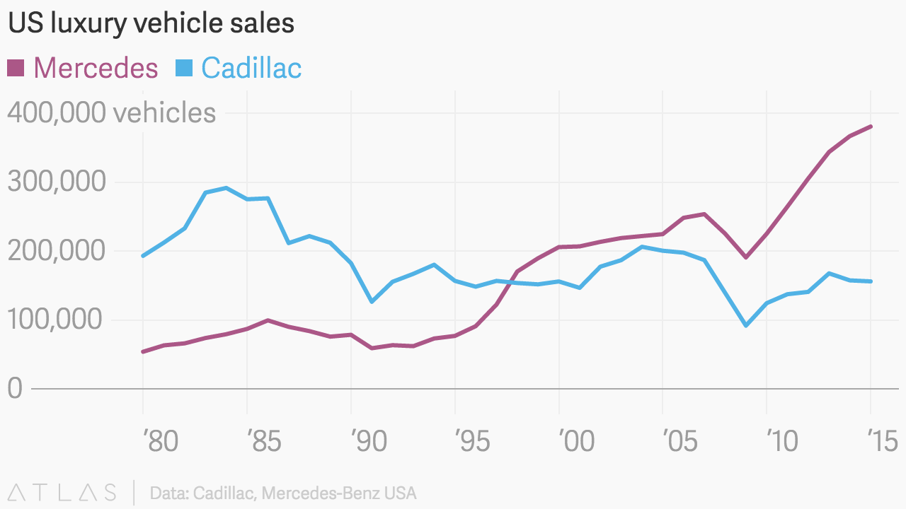 US luxury vehicle sales