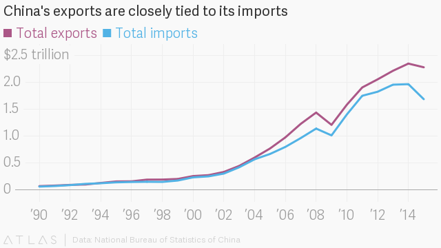 a look at the entry of china into the world trade organization China joins the wto—impact on rural china 26 appendix b: china's entry into  the world economy 1949–2002 29 china and the wto: domestic.