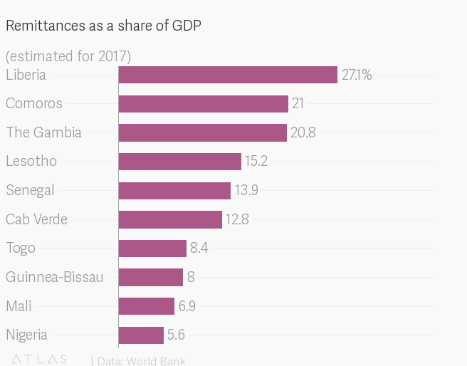 Remittances: Sending cash to Africa is most expensive, says World