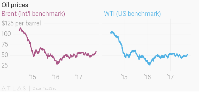 Oil prices are trading near their highest levels in more than two