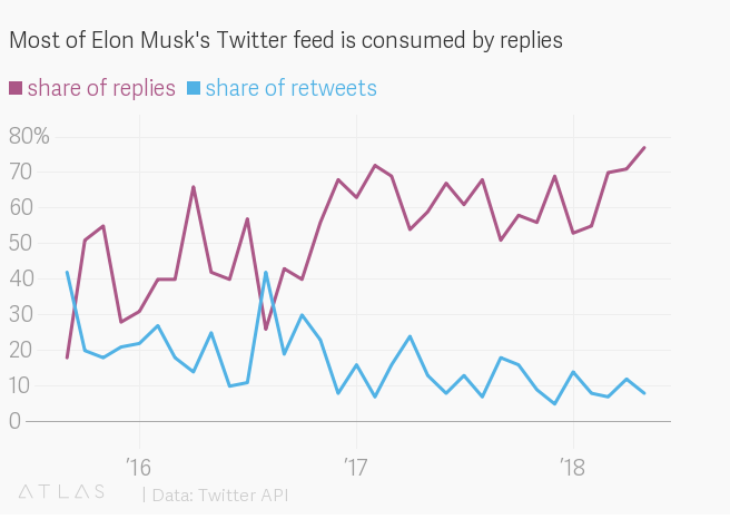 Most of Elon Musk's Twitter feed is consumed by replies