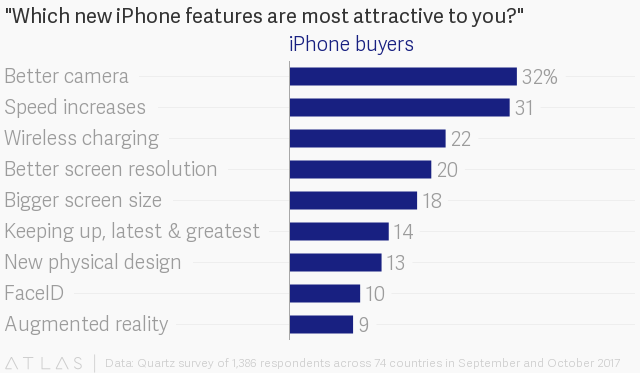 US buyers favor iPhone 7 over 8 — Research