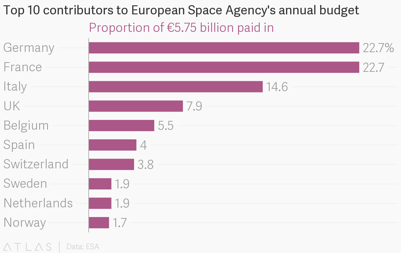 top 10 contributors to european space agency s annual budget