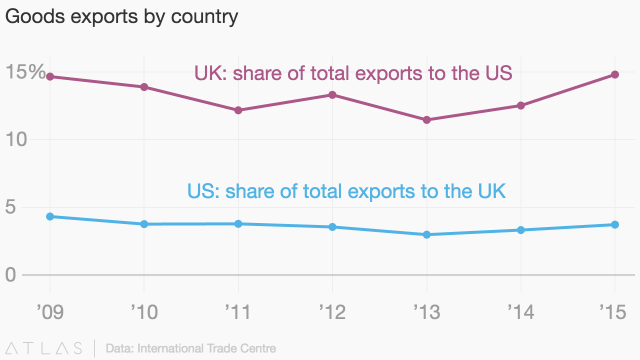 Goods exports by country