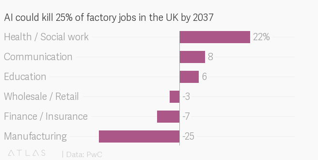 AI could kill 7 million jobs in the UK, but create just as many in other sectors